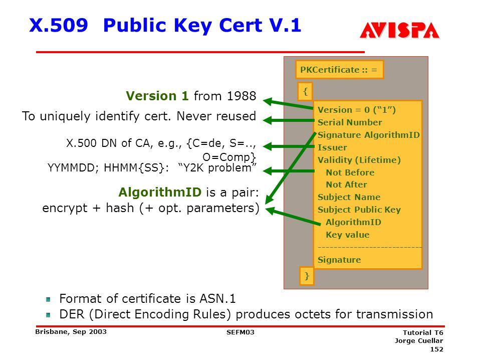 (Single) Certificate Validation