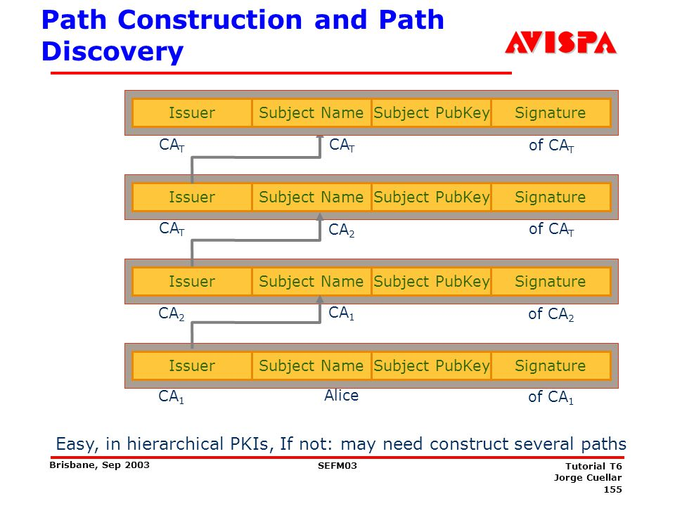 CA Hierarchy and Cross-Certification