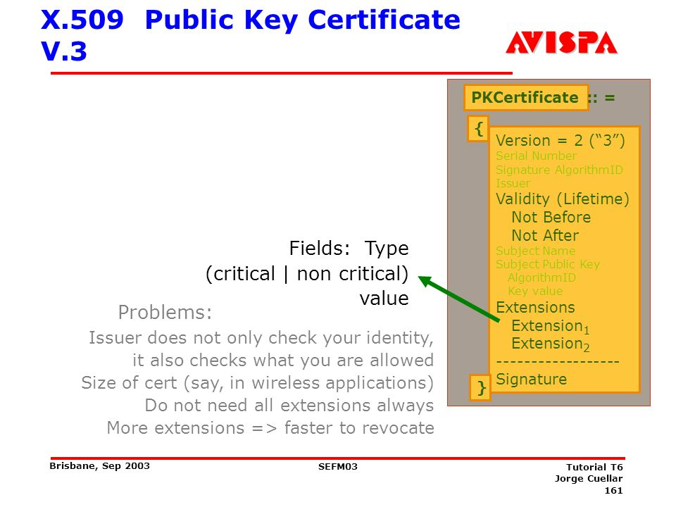 X.509 Attribute Cert V.1 (current)