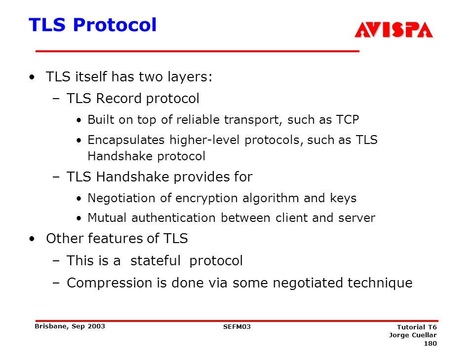 TLS Sub-Protocols Application Handshake Alert CCS Record TCP TLS