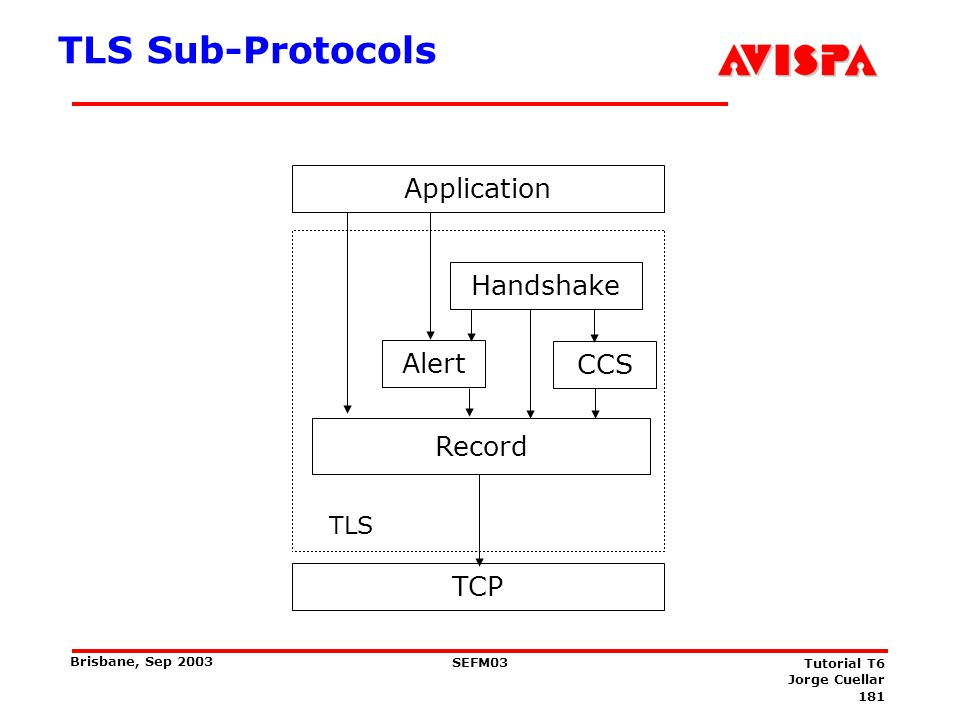 TLS Secure message passing protocol
