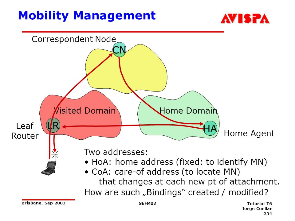 Mobility Management CN LR HA Triangular Routing