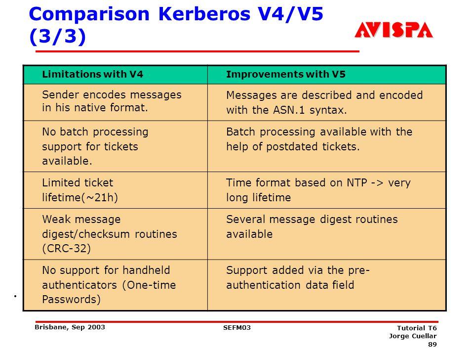 Kerberos V4 Cross-Realm Authentication