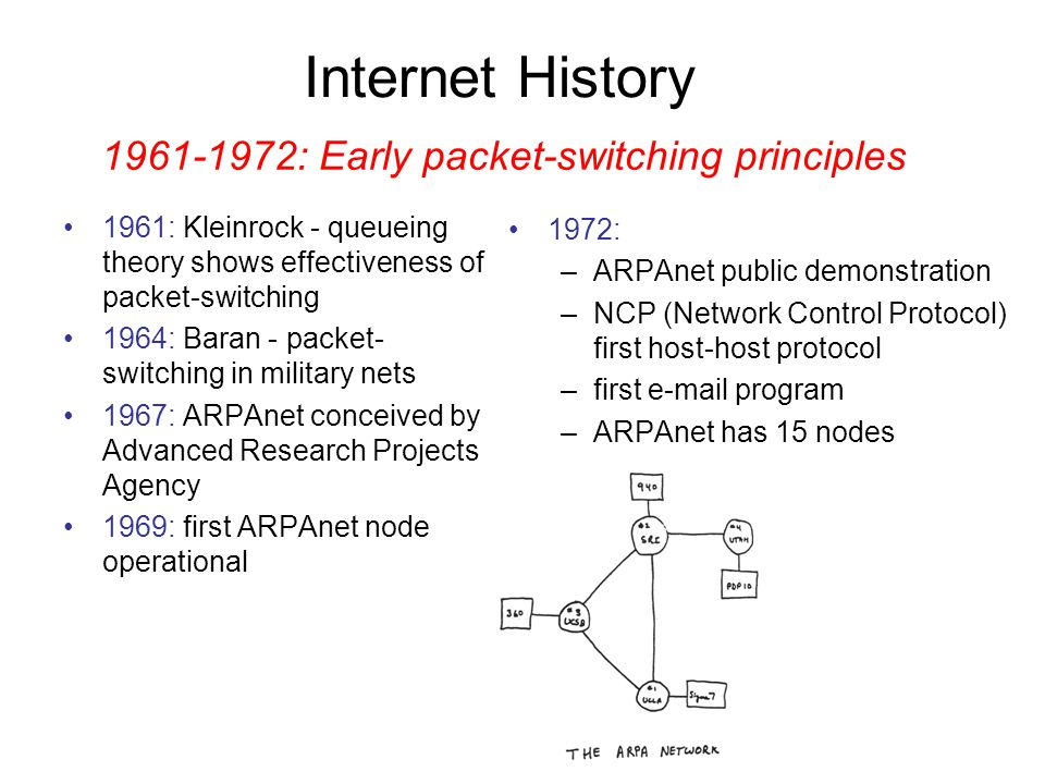 1961-1972: Early packet-switching principles