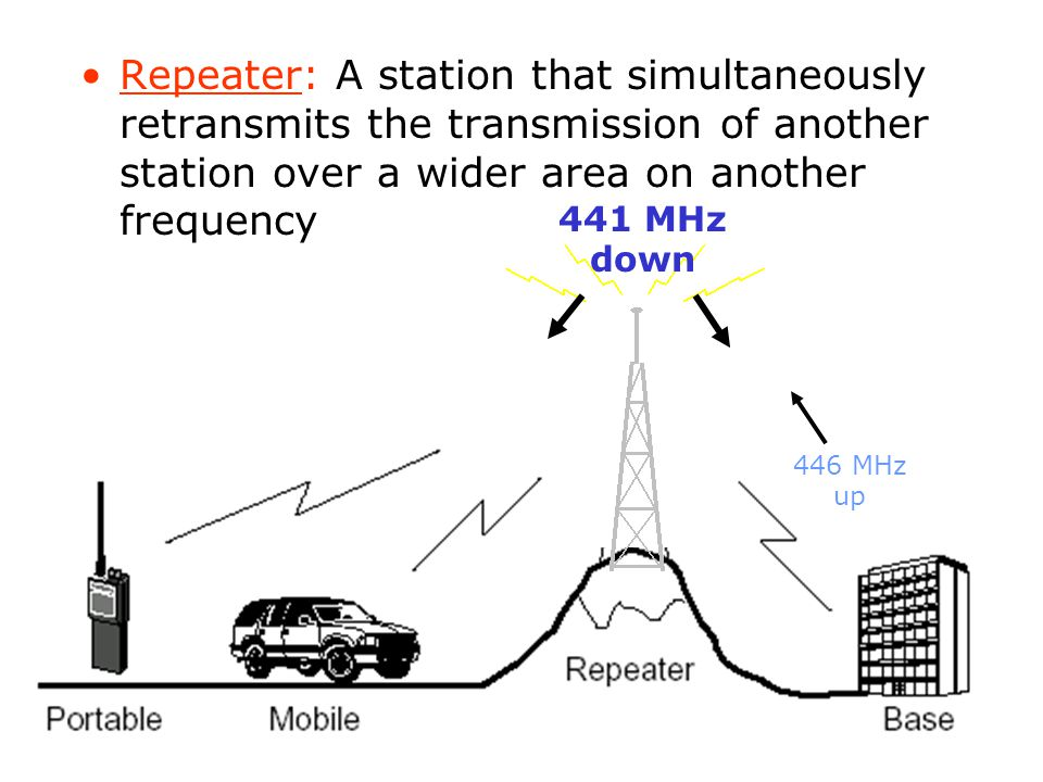 Repeater: A station that simultaneously retransmits the transmission of another station over a wider area on another frequency