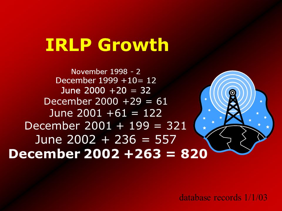 IRLP Growth database records 1/1/03