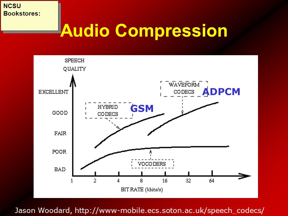 Audio Compression ADPCM GSM