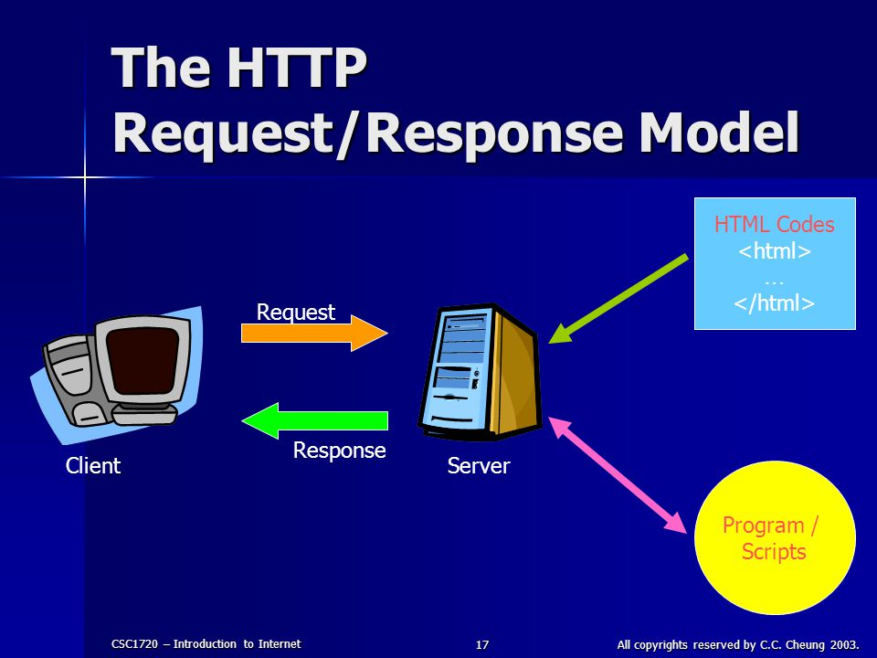 The HTTP Request/Response Model