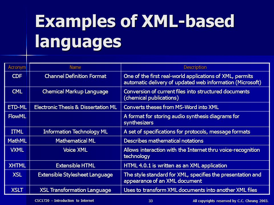 Examples of XML-based languages