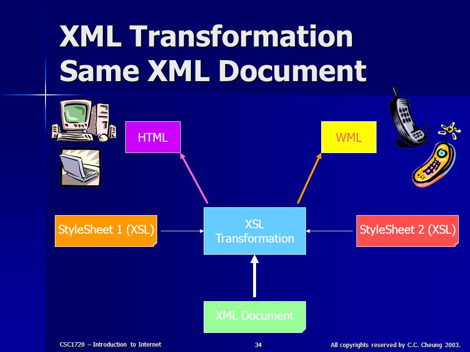 XML Transformation Same XML Document