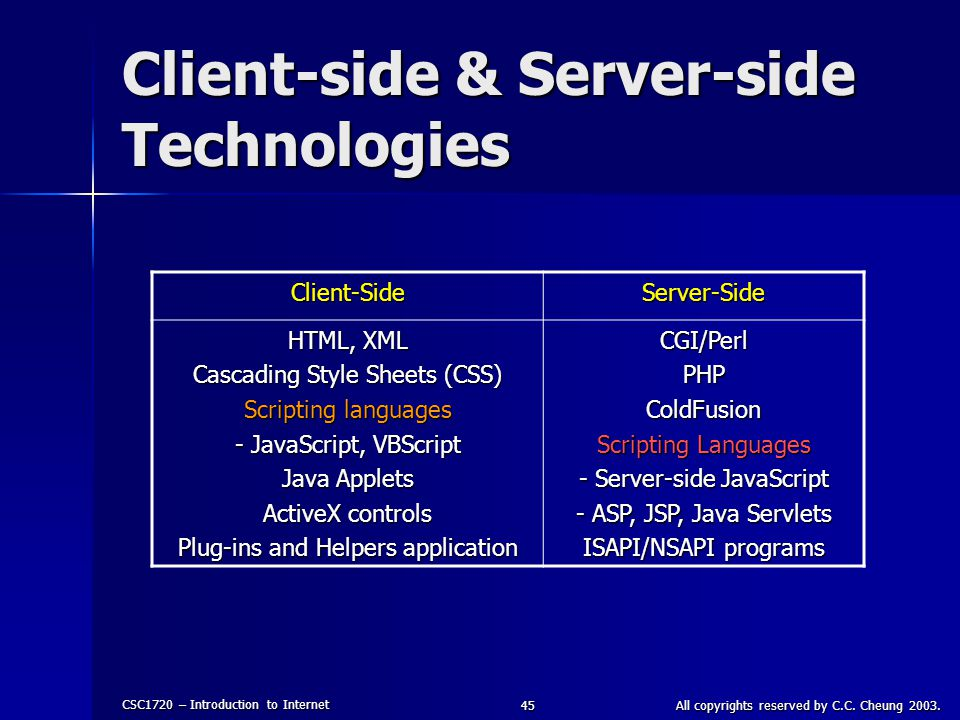 Client-side & Server-side Technologies