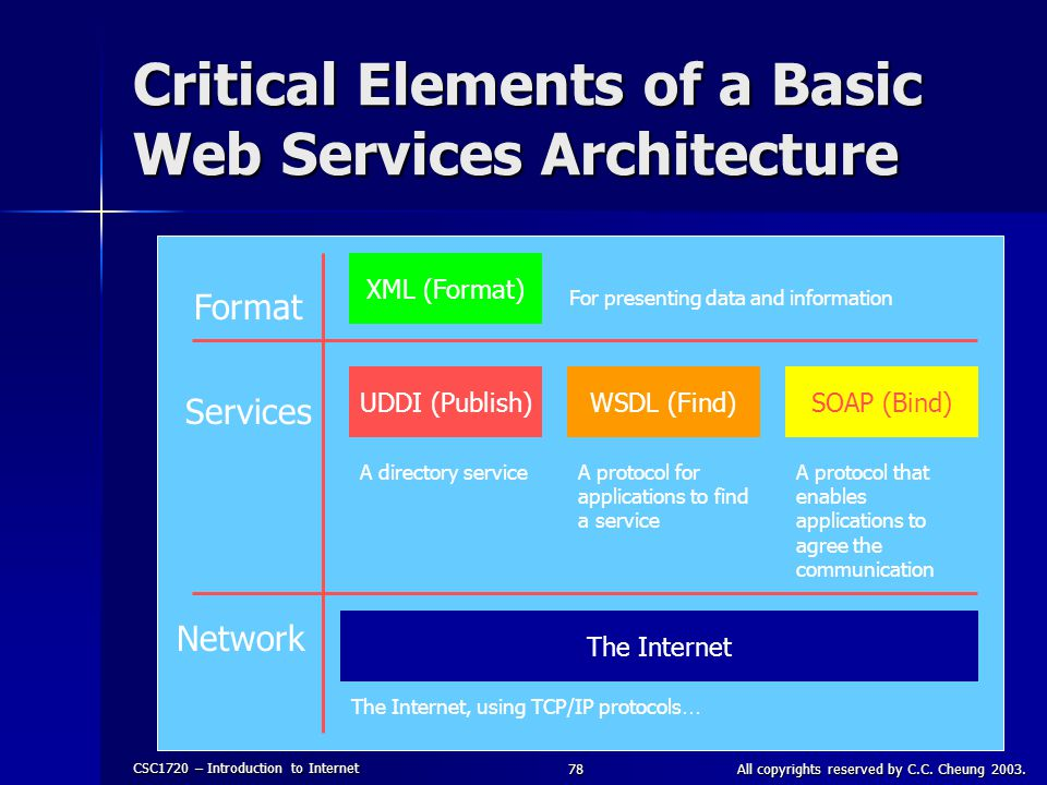 Critical Elements of a Basic Web Services Architecture