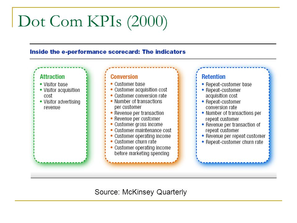 Dot Com KPIs (2000) Source: McKinsey Quarterly