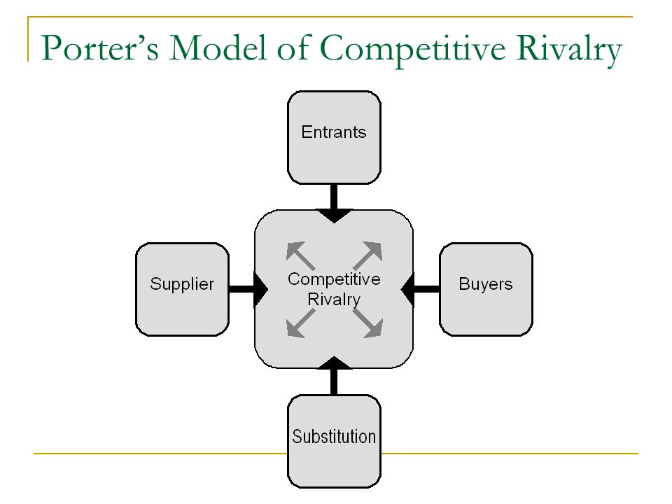 Porter's Model of Competitive Rivalry