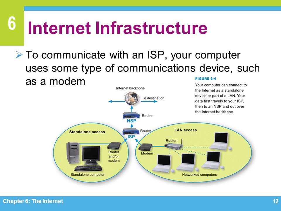 Internet Infrastructure