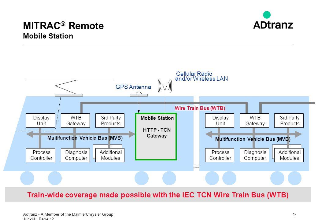MITRAC® Remote Mobile Station