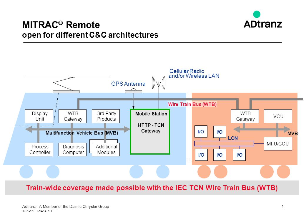 MITRAC® Remote open for different C&C architectures