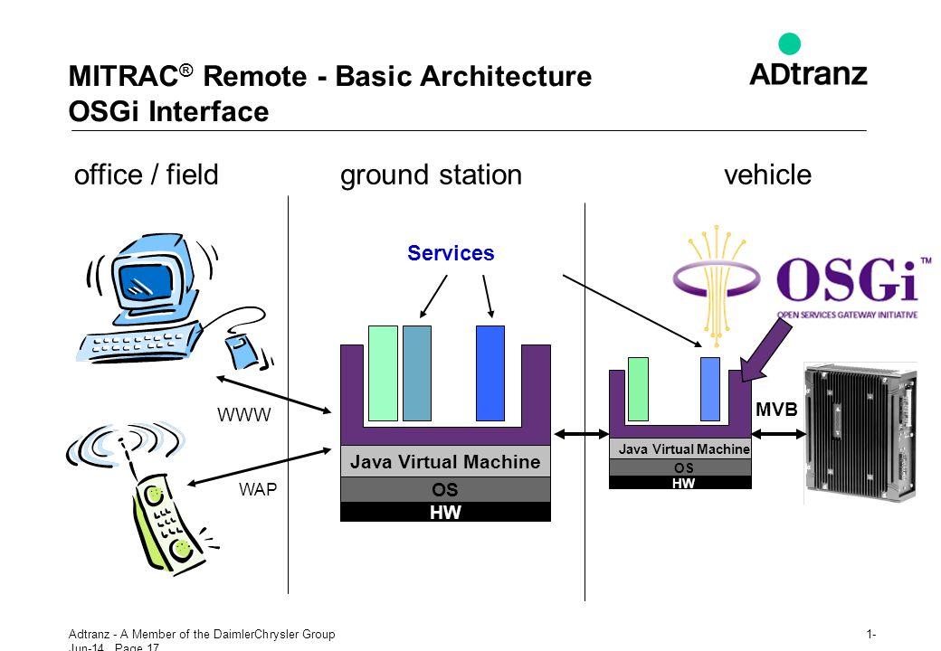MITRAC® Remote - Basic Architecture OSGi Interface