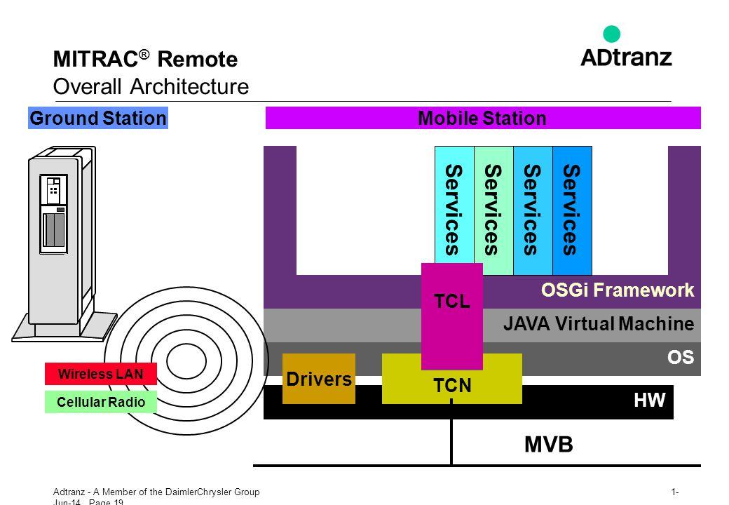 MITRAC® Remote Overall Architecture