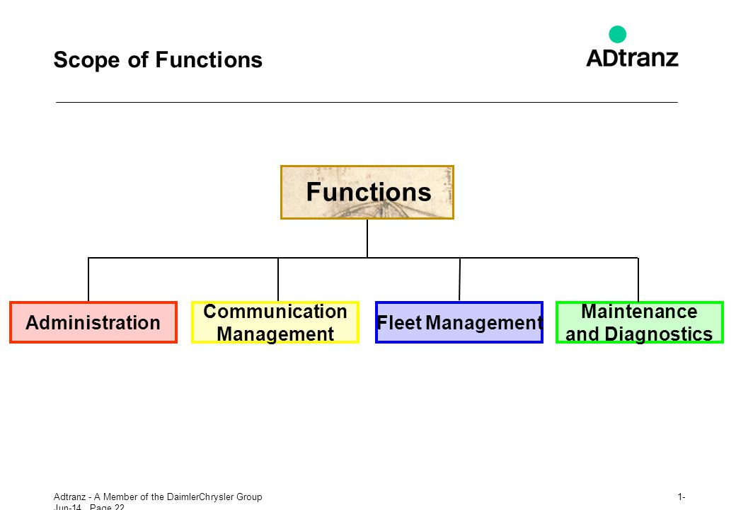 Functions Scope of Functions Administration Communication Management