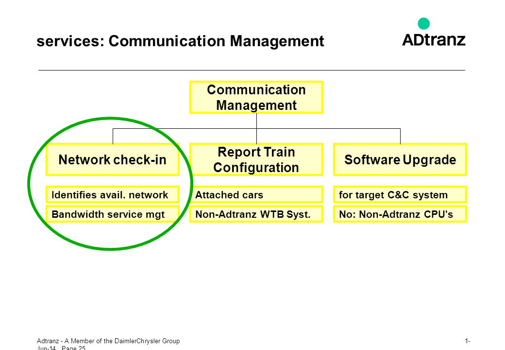services: Communication Management