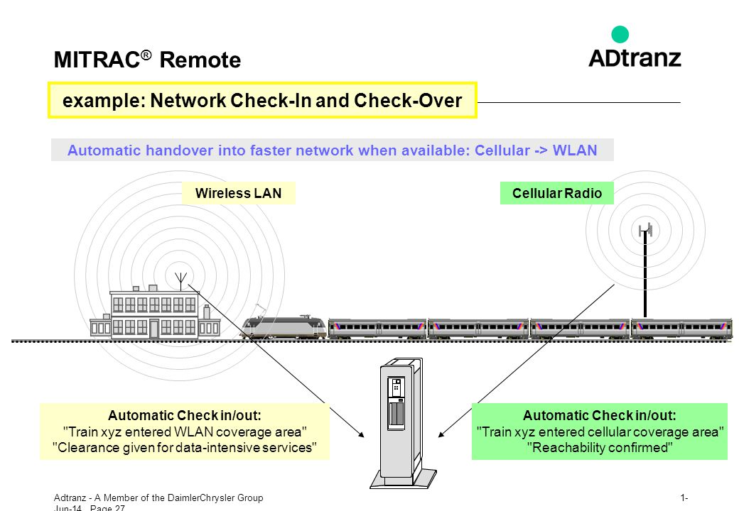 MITRAC® Remote example: Network Check-In and Check-Over