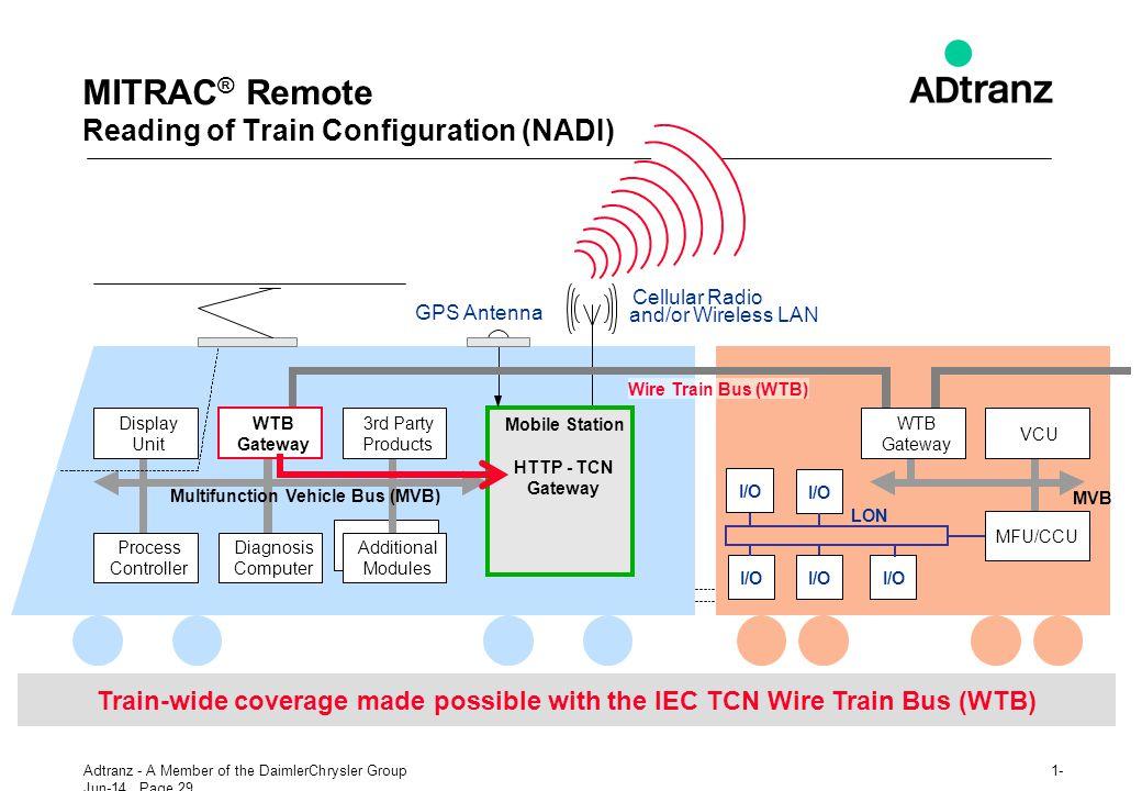 MITRAC® Remote Reading of Train Configuration (NADI)