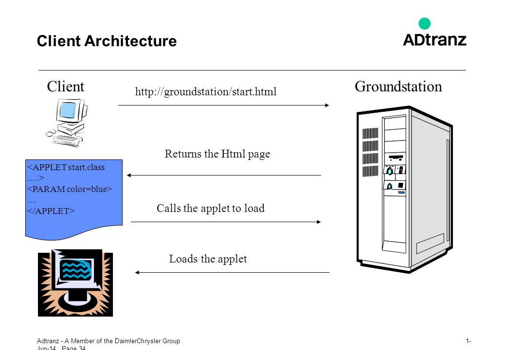 Client Architecture Client Groundstation