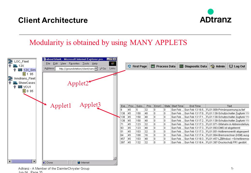 Modularity is obtained by using MANY APPLETS