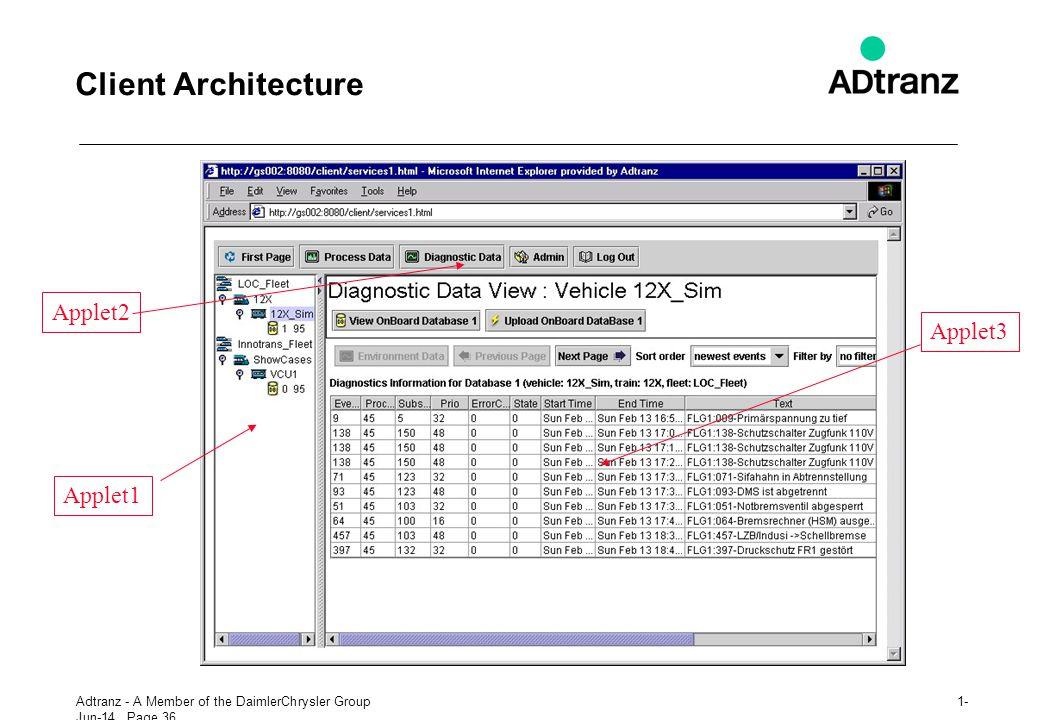 Client Architecture Applet2 Applet3 Applet1