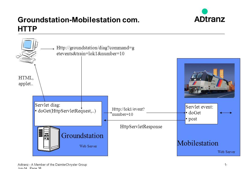 Groundstation-Mobilestation com. HTTP