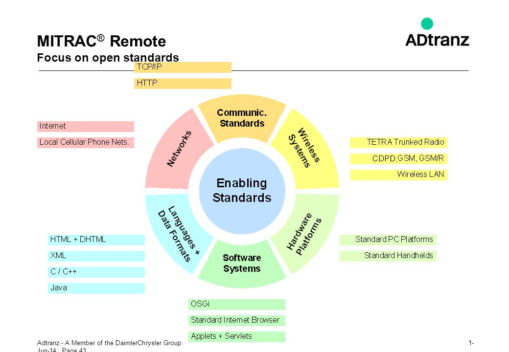 MITRAC® Remote Focus on open standards