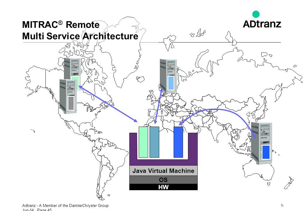 MITRAC® Remote Multi Service Architecture