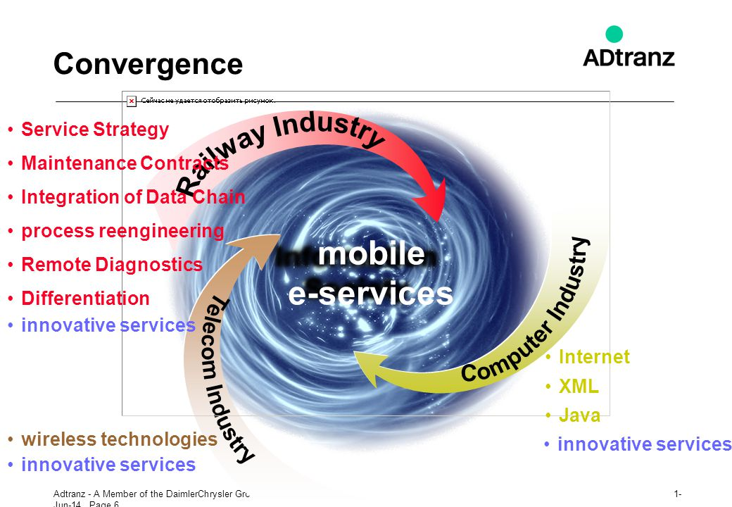 Railway Industry Computer Industry mobile e-services Telecom Industry