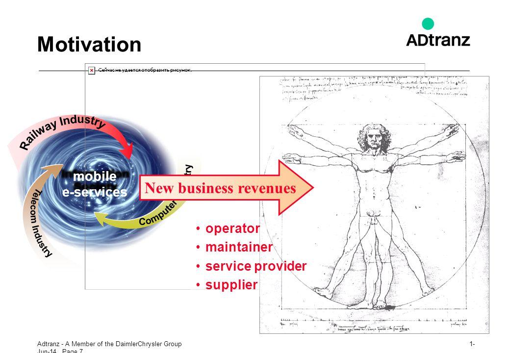 Railway Industry Computer Industry Telecom Industry Motivation