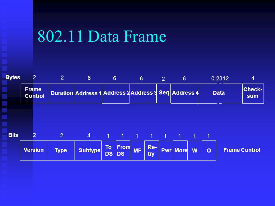802.11 Data Frame Bytes 2 2 6 6 6 2 6 0-2312 4 Frame Control Address 1