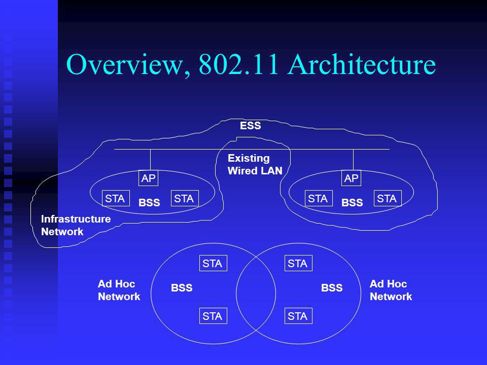 Overview, 802.11 Architecture