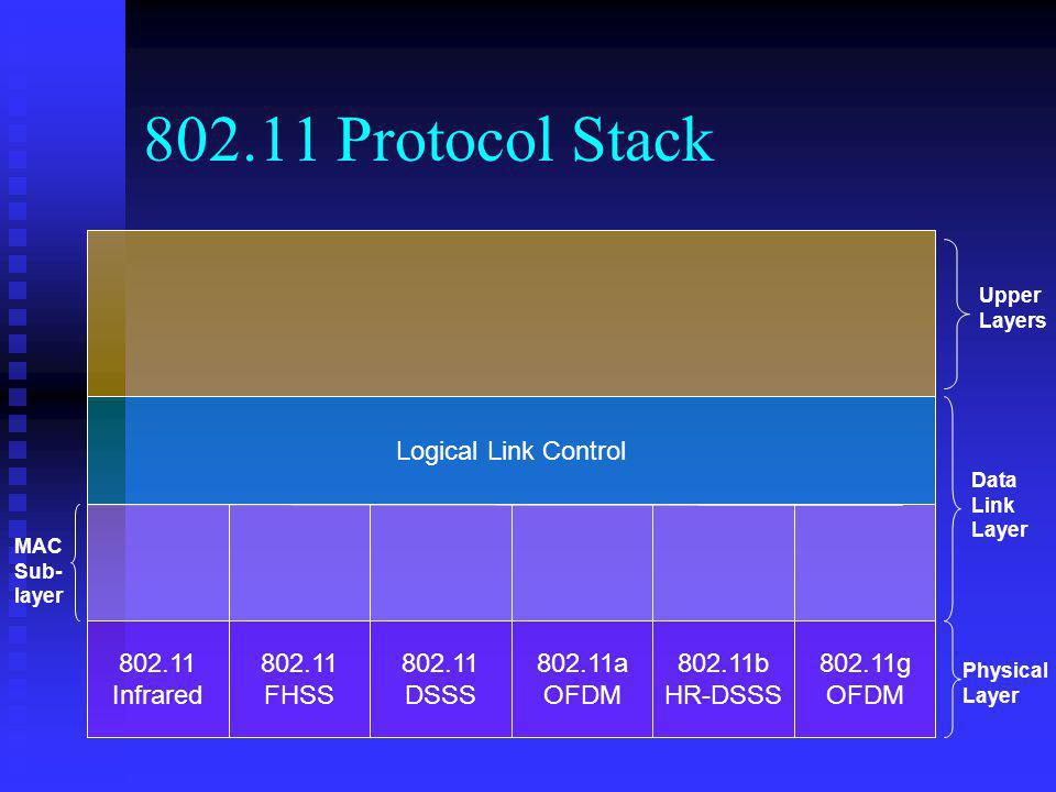 802.11 Protocol Stack Logical Link Control 802.11 Infrared 802.11 FHSS