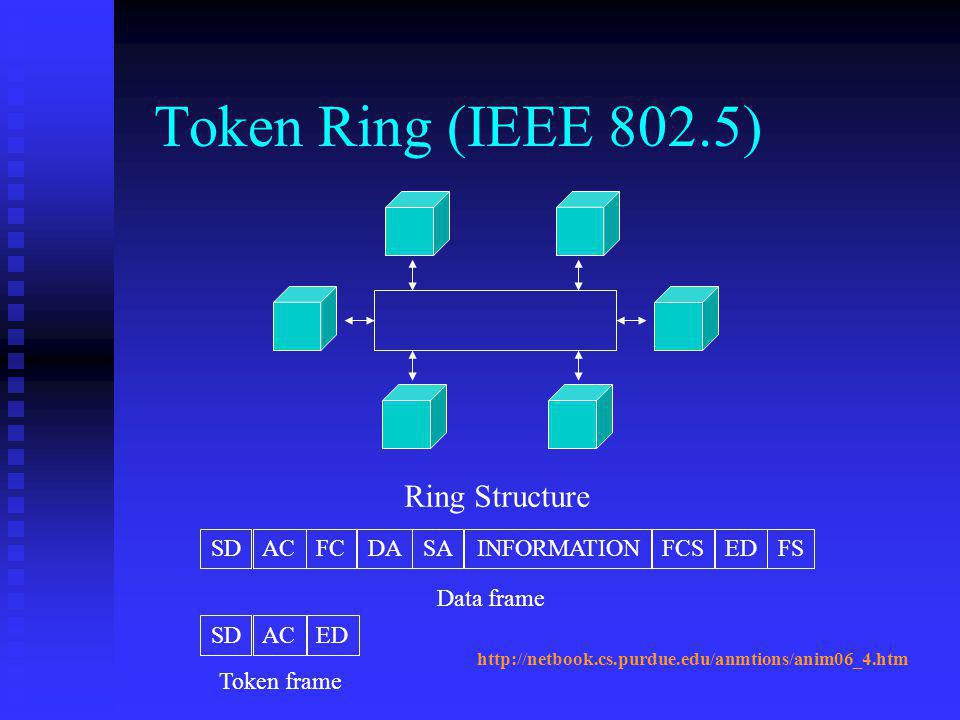Token Ring (IEEE 802.5) Ring Structure SD AC FC DA SA FCS ED FS