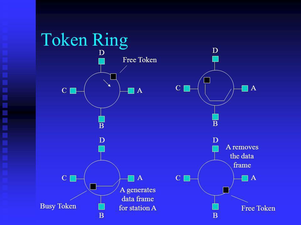 Token Ring A C B D Free Token A C B D A C B D A C B D
