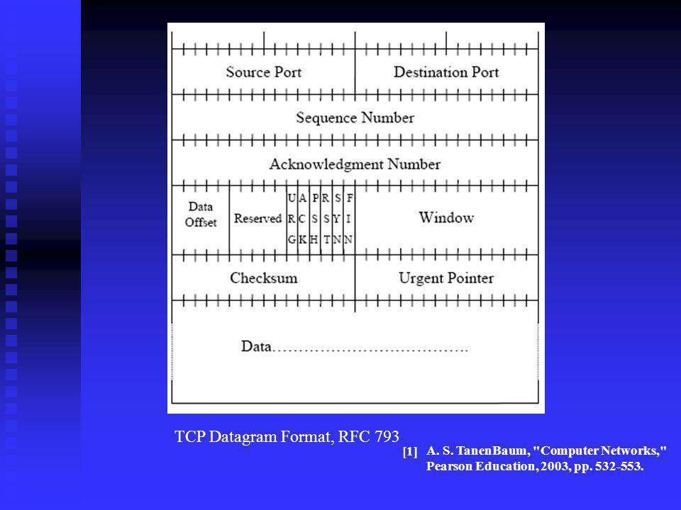 TCP Datagram Format, RFC 793