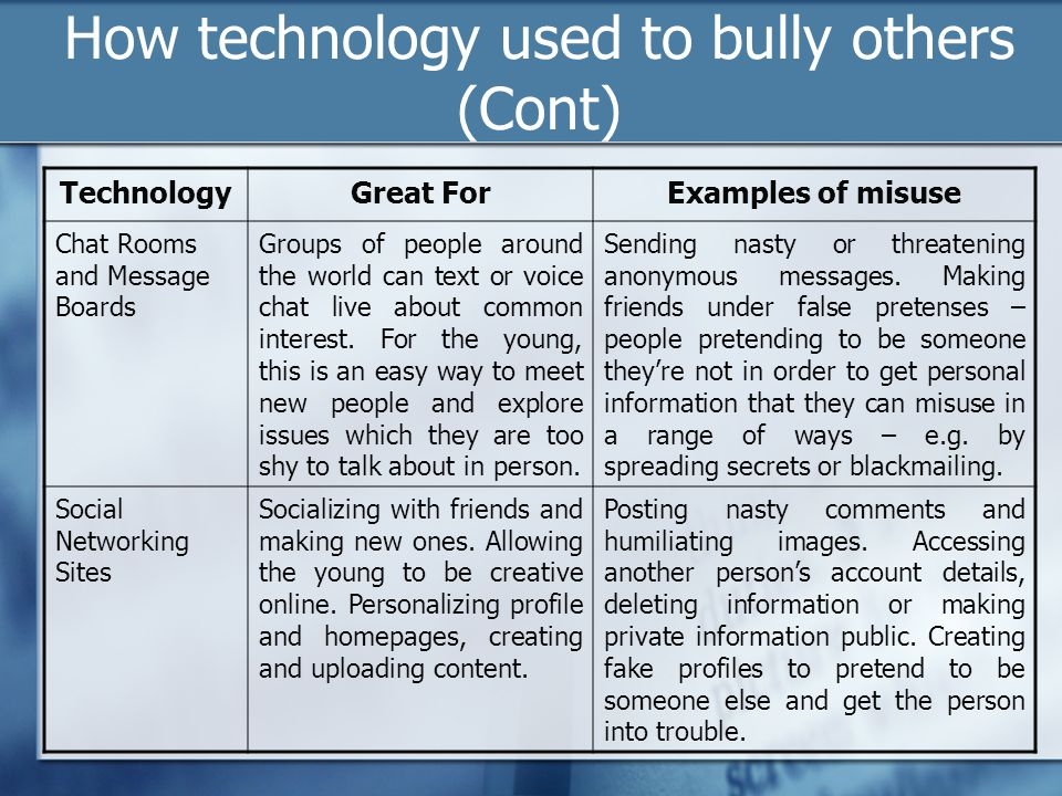 How technology used to bully others (Cont)