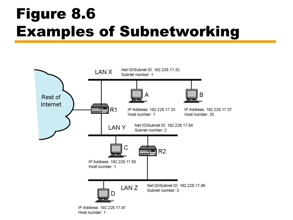 Figure 8.6 Examples of Subnetworking