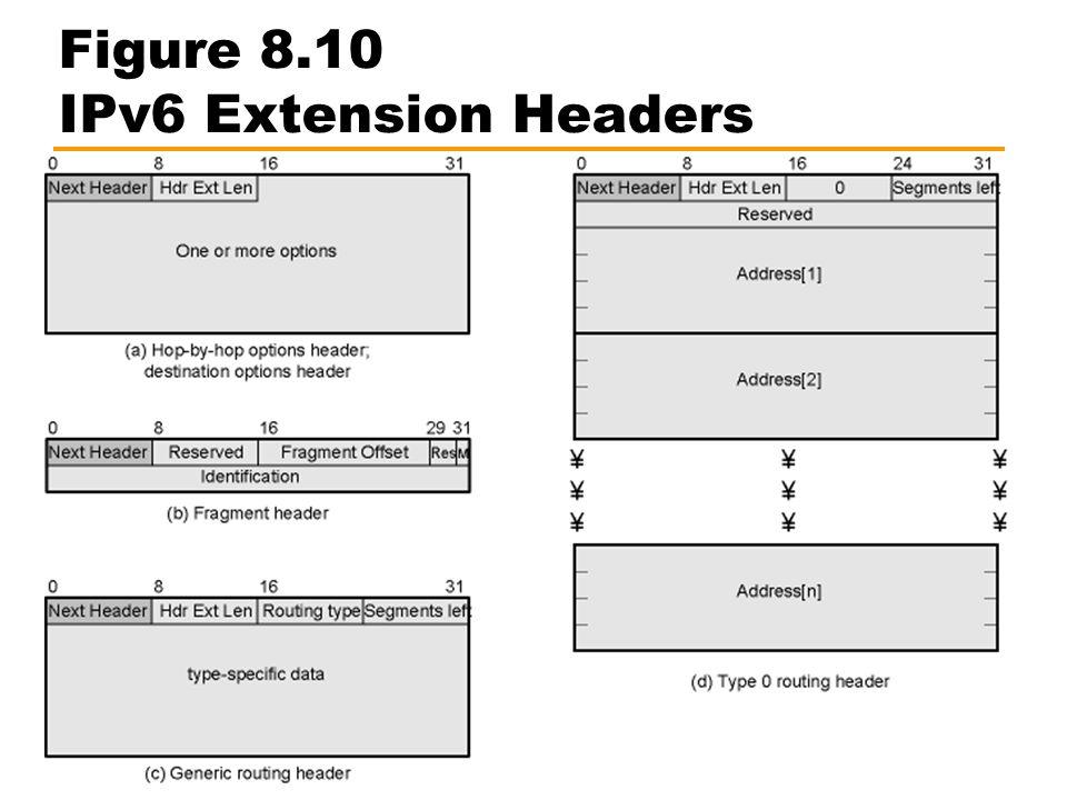 Figure 8.10 IPv6 Extension Headers