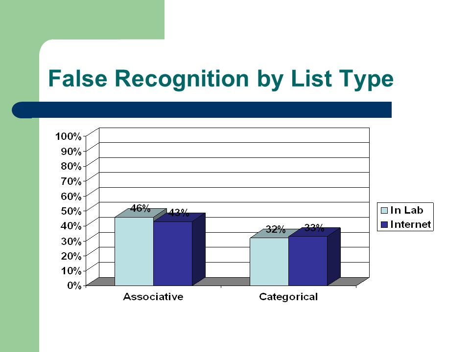 False Recognition by List Type