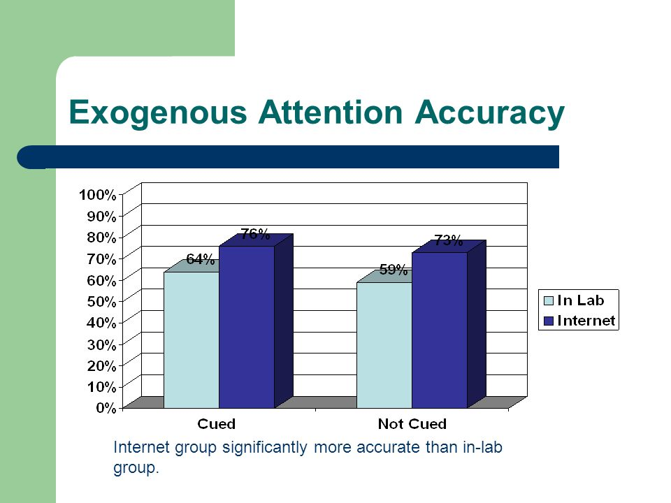 Exogenous Attention Accuracy