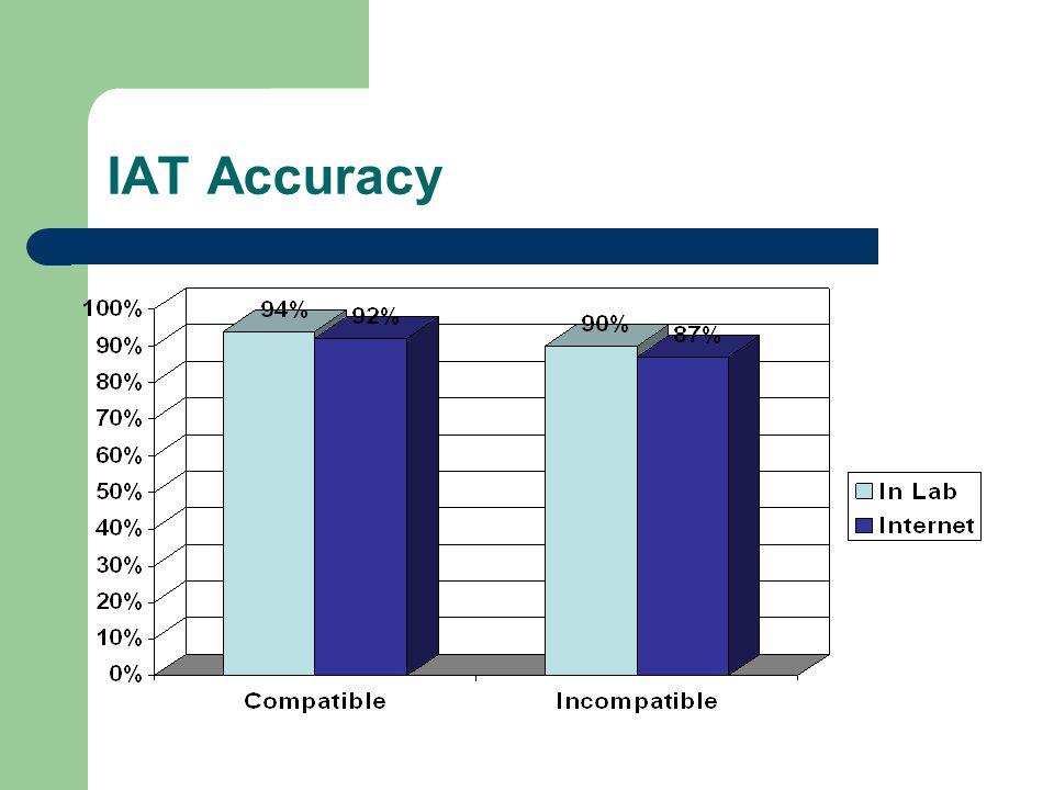 IAT Accuracy