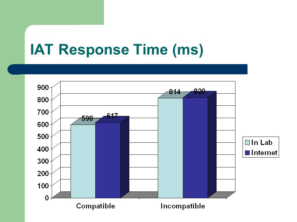 IAT Response Time (ms)