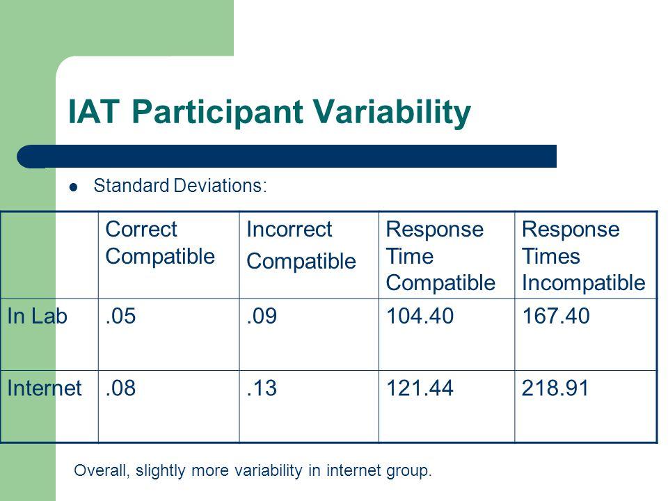 IAT Participant Variability