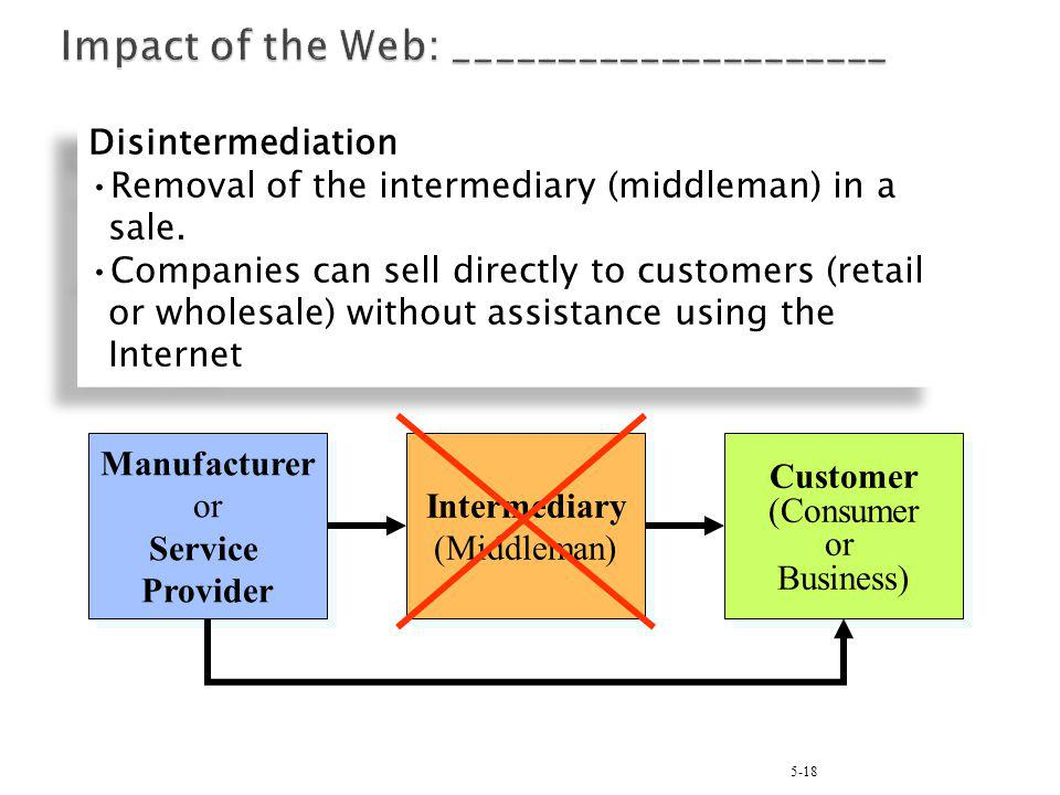 Impact of the Web: _____________________